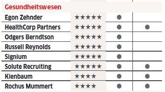 SOLUTE-Ranking in der WiWo-Umfrage nach den besten Personalberatungen 2019